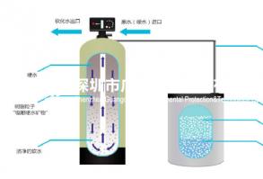 15吨软化水设备 一用一备